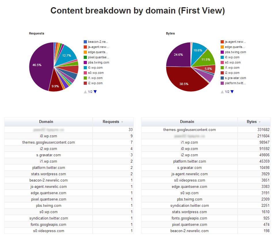 Content breakdown by domain